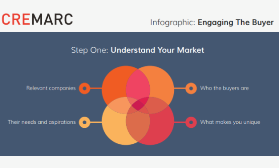 Cremarc Engaging the Buyer