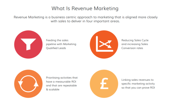Cremarc What is revenue marketing